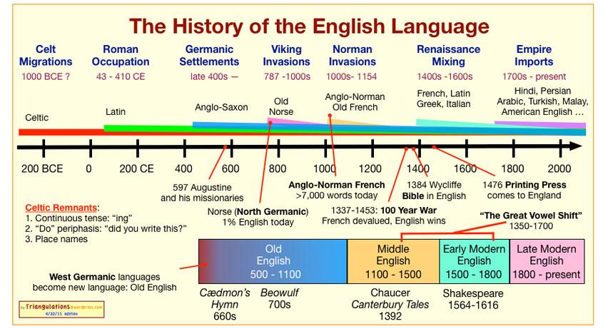 Engleski Jezik Kratka Povijest I Jezični Sastav